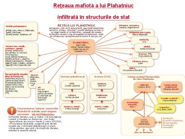 Reteaua lui Plahotniuc din Moldova (schema preluata de pe Unimedia)