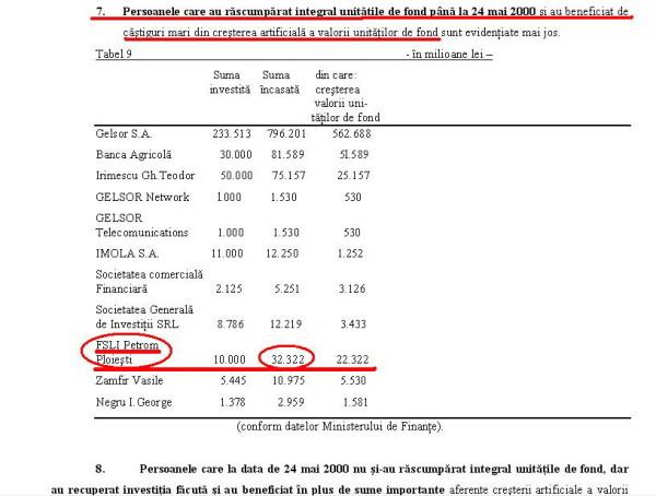 Liviu Luca retragea 32,2 miliarde de lei de la FNI, in 2000. Profitul era de peste 220%!