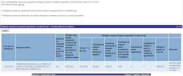 OBLIGATII RESTANTE LA BUGETUL ASIGURARILOR SOCIALE DE STAT