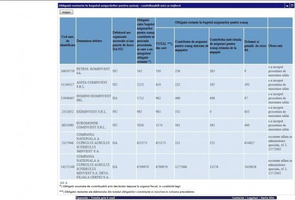 Obligatii restante la bugetul asigurarilor pentru somaj