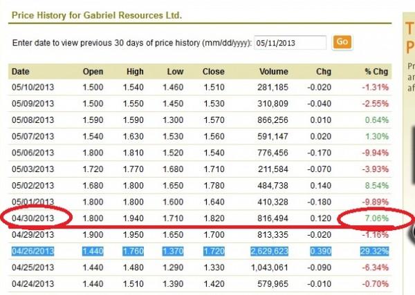 Acșiunile Gabriel Resources cresc cu 7,06%, pe 30 aprilie a.c., în ziua în care  Hotărârea lui Șova este aprobată de Guvern