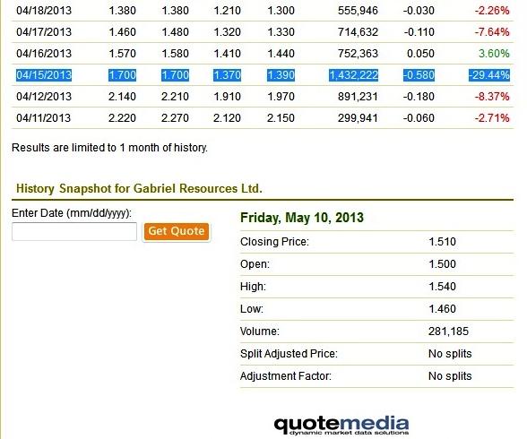 Scadere, pe bursa canadiana, a valoarii actiunilor Gabriel Resources ltd, cu 29,44% , pe 15 aprilie 2013