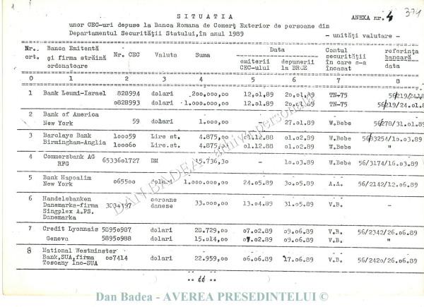Conturi de la BRCE (Banca Română de Comerț Exterior) în care se virau bani, de la diferite bînci din lume, inclusiv pentru cumpărarea/vânzarea de evrei și etnici germani/sași/secui