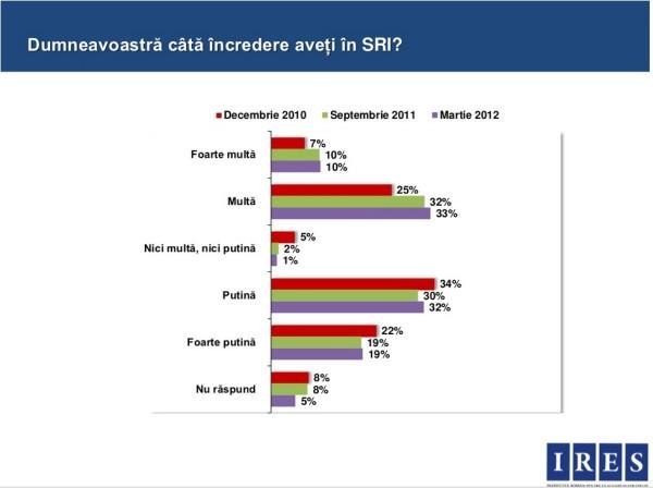 Anul trecut, încrederea (multă și foarte multă) în SRI era de 43%, cu 10 procente mai mică decât acum